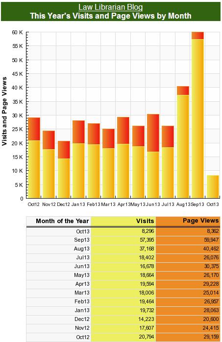 Old LLB Traffic Stats