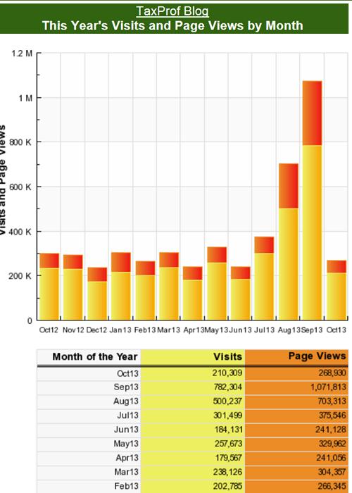 TaxProf Blog SiteMeter Log