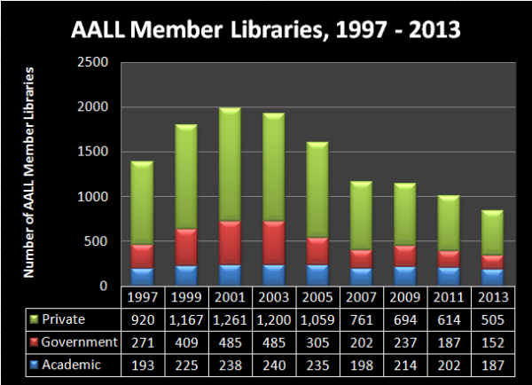 aall member libraries stats