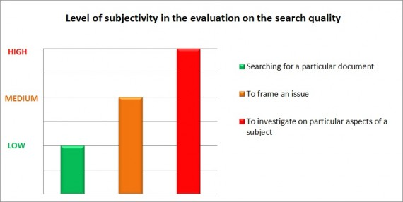 Level_of_subjectivity_in_the_evaluation_on_search_quality2-570x286
