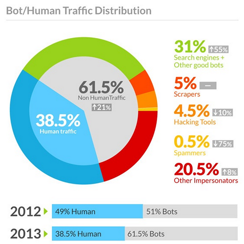 bothumantraffic20122013